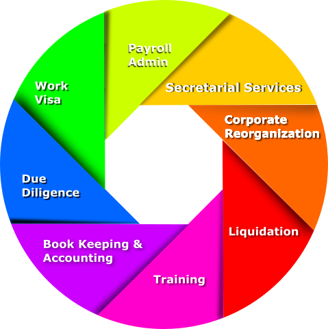 K-Leaders Service Catalog
