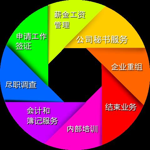 K.Leaders Service Catalog